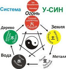 круг У-Син