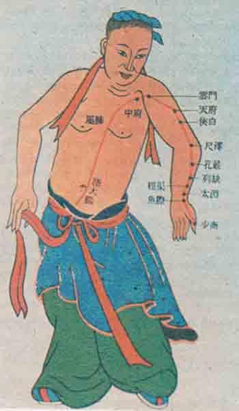 Древнее изображение меридиана легких