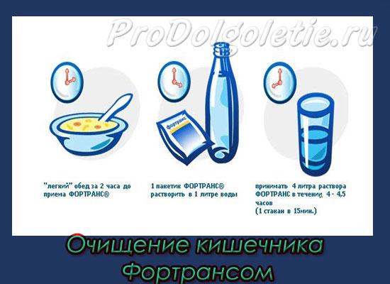 Очищение кишечника препаратом Фортранс